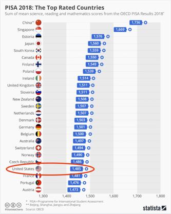 Global-PISA-Ranking