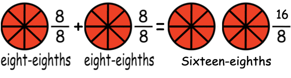 eight-eighths + eight-eigths = sixteen-eighths