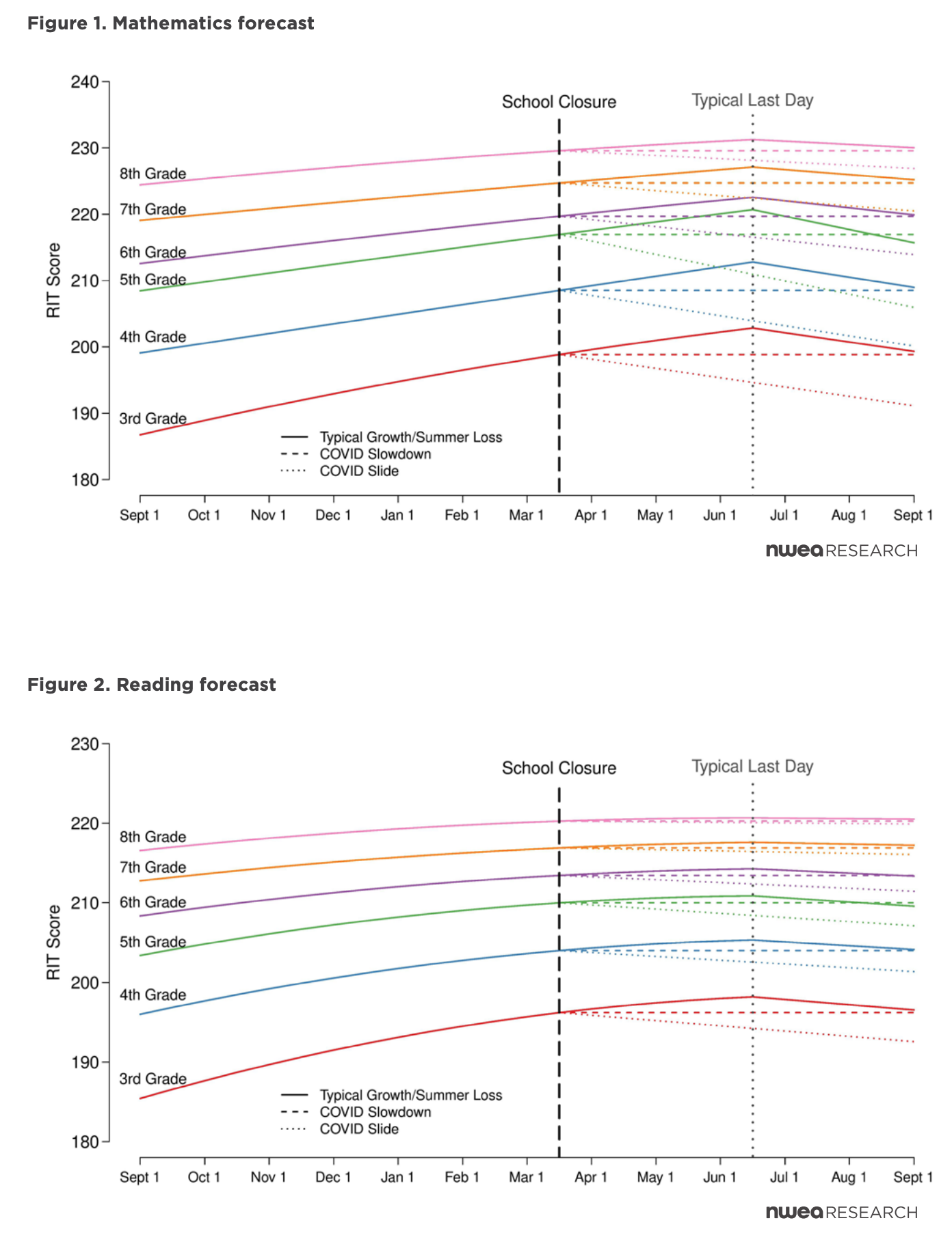 NWEA-COVID-Slide-Math-Reading-Forecast