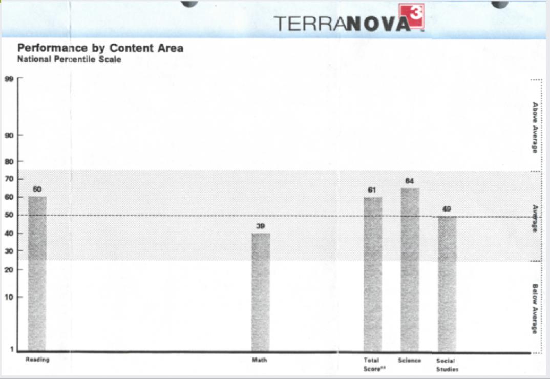 Terra Nova Results before Math Genie