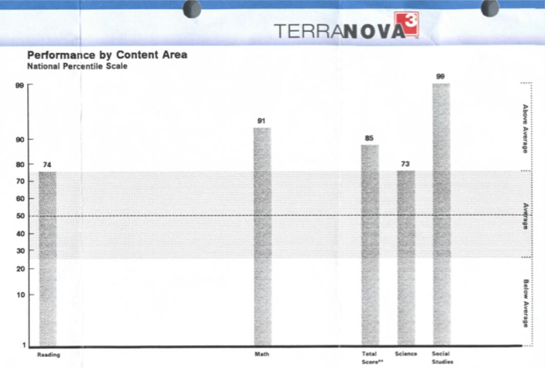 Terra Nova Results after 7 months at Math Genie