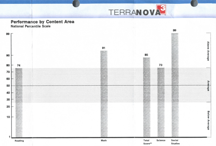 Terra Nova Results after 7 months at Math Genie