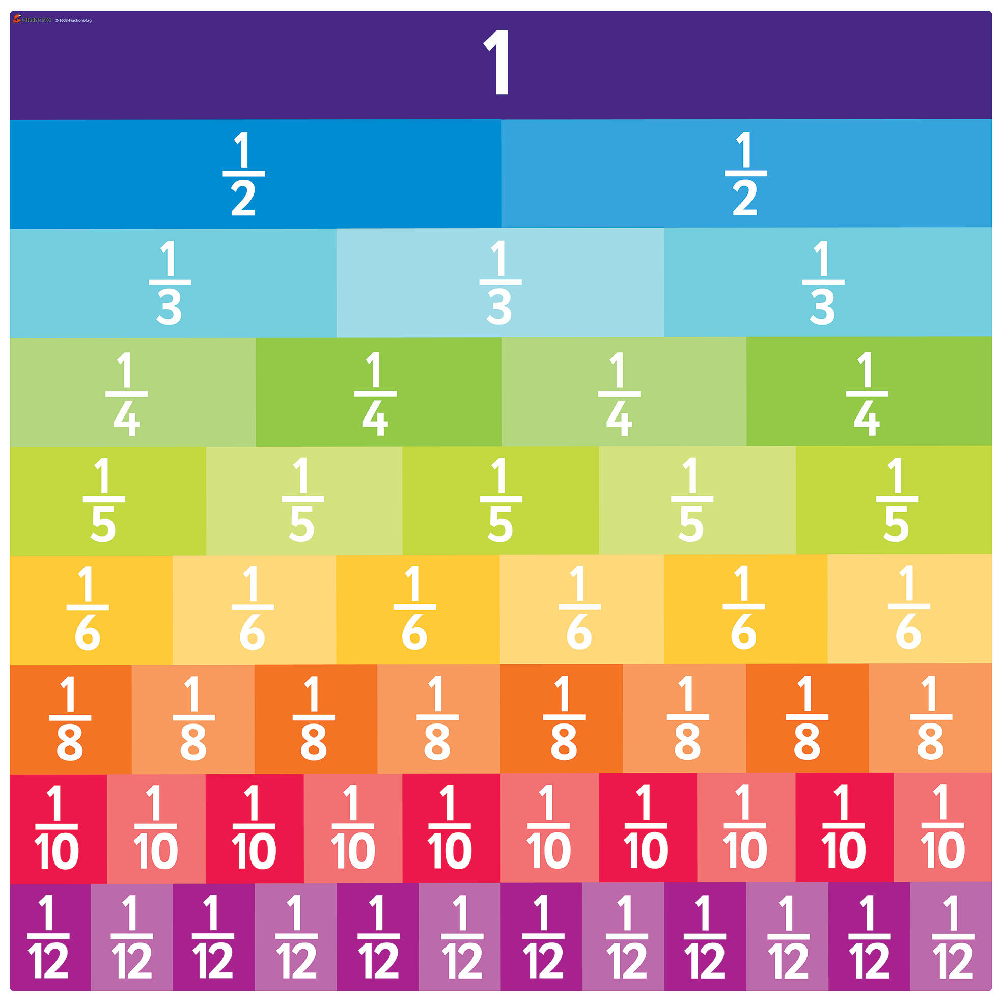 All About Fractions